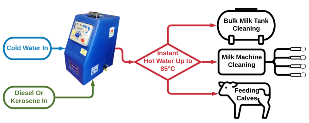 Dairy Geyser Instant Farm water Boiler. Fuelled by diesel or kerosene. Cold water in and instant hot water out up to 85°C for bulk tank cleaning, Milk machine cleaning or feeding calves